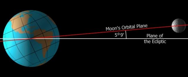 Nagib Mesečeve orbite u odnosu na ravan ekliptike