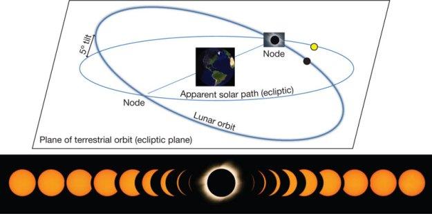 Pomračenje Sunca i čvorovi