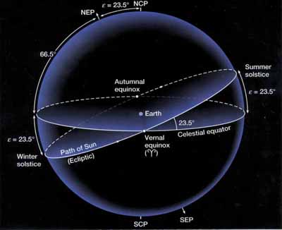 Ekvinocij i solsticij