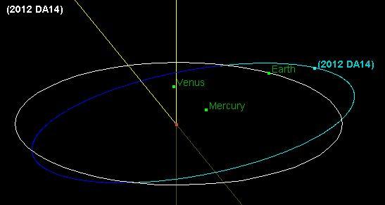 Putanja asteroida 2012 DA14 - NASA