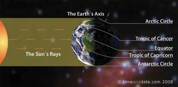 Zimski solsticij (izvor: timeanddate.com)