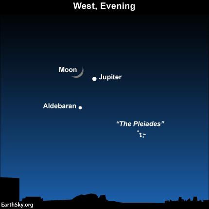 Položaj Jupitera i Meseca u sazvežđu Bik