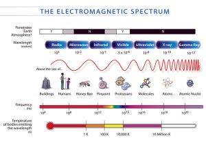 Elektromagnetni spektar