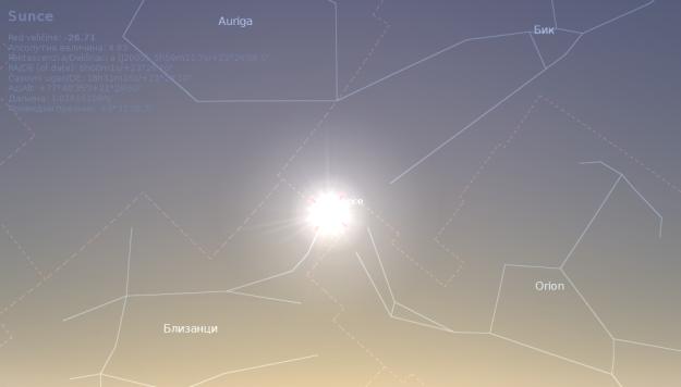 Položaj Sunca u trenutku početka leta
