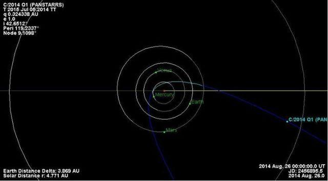 izvor: NASA JPL orbit diagram