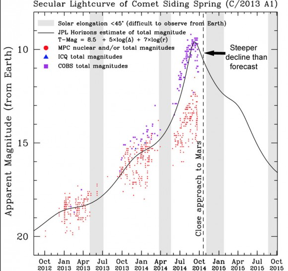 Dijagram magnitude - izvor: CIOC