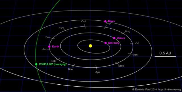 Putanja kroz unutrašnji Sunčev sistem  - izvor: https://in-the-sky.org/cometephem.php