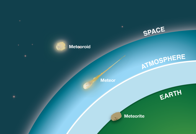 meteor-meteorite-diagram