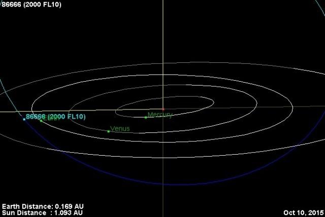 Putanja asteroida 86666 (2000 FL10) - foto : NASA JPL