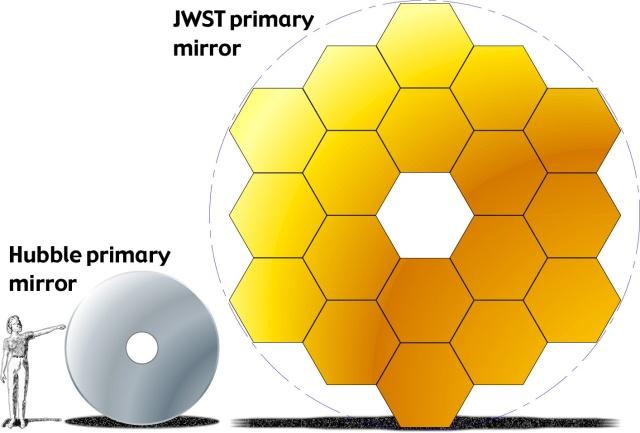 JWST i Habl - upoređivanje primarnih ogledala