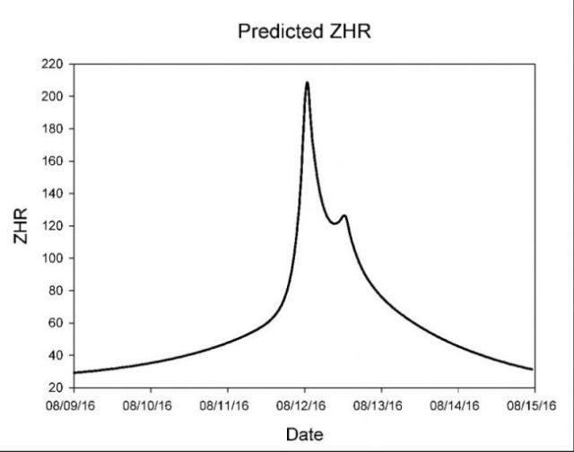 Predviđanja broja Perseida - foto: NASA