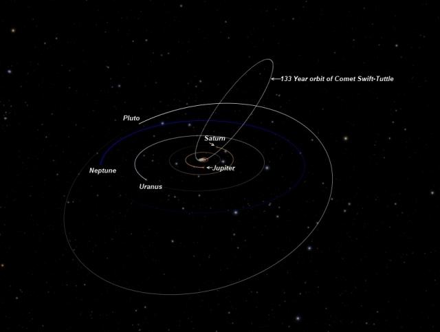 Orbita komete Swift–Tuttle