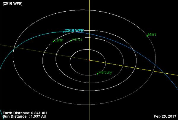asteroid2016wf9-orbit-20170225