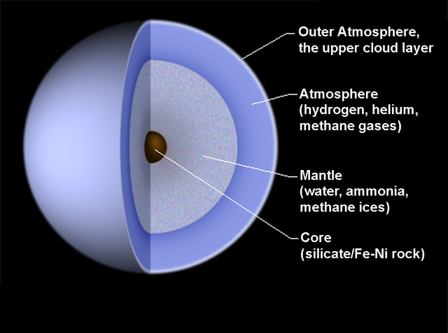 640px-Uranus-intern-en
