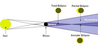 Eclipse_types_node_full_image_2