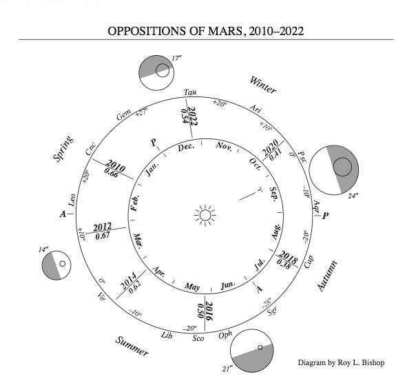 mars-oppositions-2010-2022
