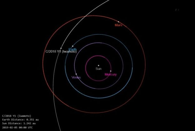 comet-Iwamoto-orbit-inner-solar-system-e1545820277364.jpg