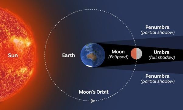 LunarEclipse-diagram