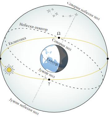 ekliptika