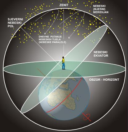 nebeska sfera1