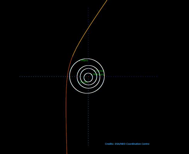Hyperbolic-orbit-comet-C_2019-Q4