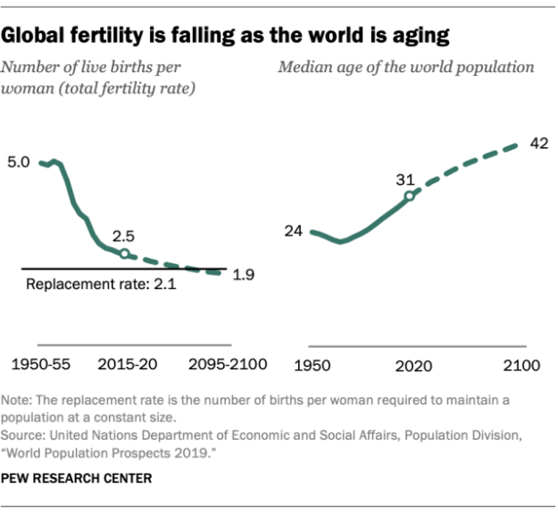 FT_19.06.17_WorldPopulation_Global-fertility-is-falling-as-world-is-aging