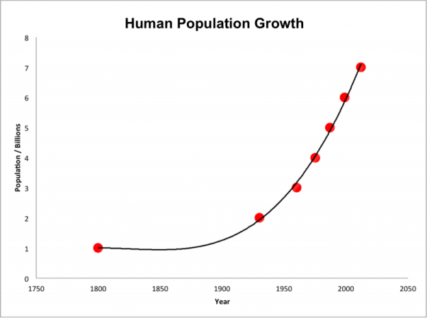 Human_population_growth_from_1800_to_2000-1-e1570793729448