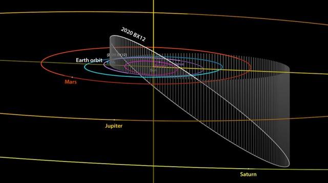 2020-BX12-orbit
