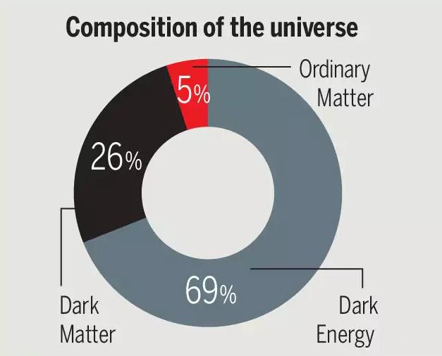 masa svemira