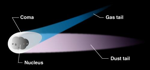 delovi komete
