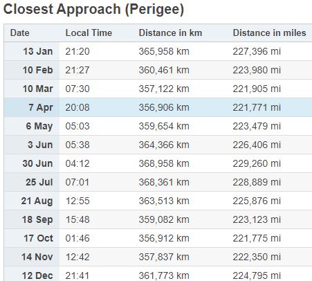mesec udaljenost