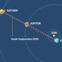 Najveća konjukcija Jupitera i Saturna još od Galileja